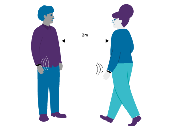 SafeWatch vibrates and flashes when two guests move within 2m of space. This actively encourages social distancing.